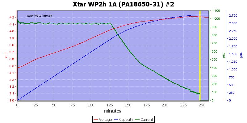 Xtar%20WP2h%201A%20(PA18650-31)%20%232