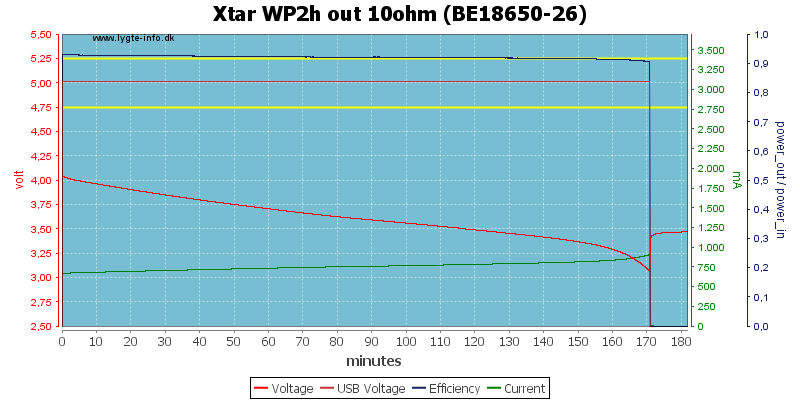 Xtar%20WP2h%20out%2010ohm%20(BE18650-26)