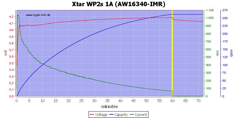 Xtar%20WP2s%201A%20(AW16340-IMR)