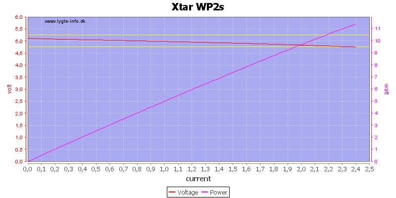 Xtar%20WP2s%20load%20sweep