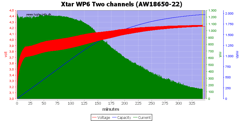 Xtar%20WP6%20Two%20channels%20%28AW18650-22%29