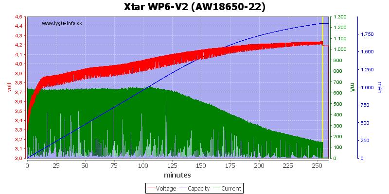 Xtar%20WP6-V2%20%28AW18650-22%29