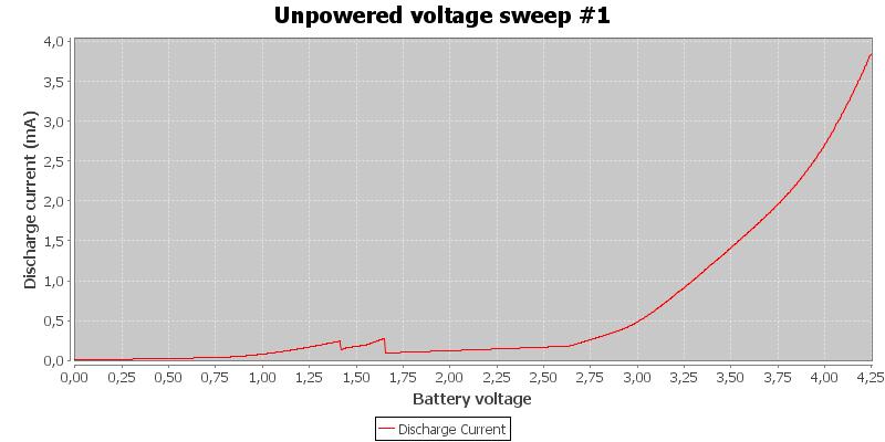 Unpowered%20voltage%20sweep%20%231