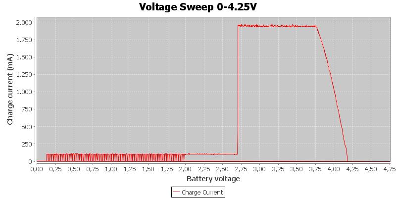 Voltage%20Sweep%200-4.25V