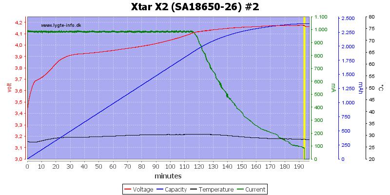 Xtar%20X2%20%28SA18650-26%29%20%232