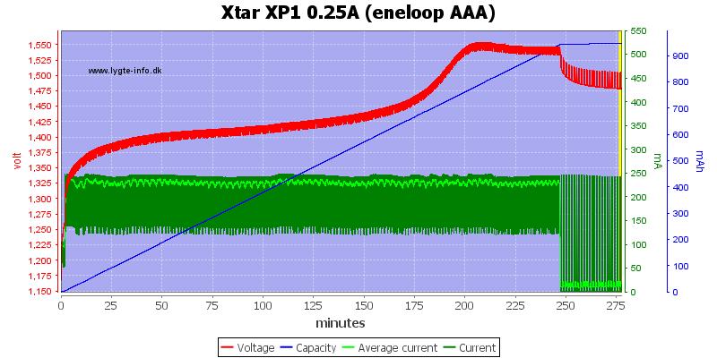 Xtar%20XP1%200.25A%20(eneloop%20AAA)