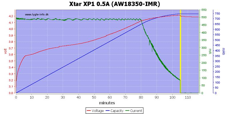 Xtar%20XP1%200.5A%20(AW18350-IMR)