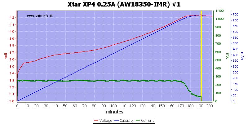 Xtar%20XP4%200.25A%20(AW18350-IMR)%20%231
