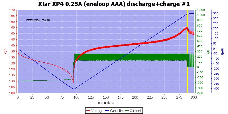 Xtar%20XP4%200.25A%20(eneloop%20AAA)%20discharge+charge%20%231