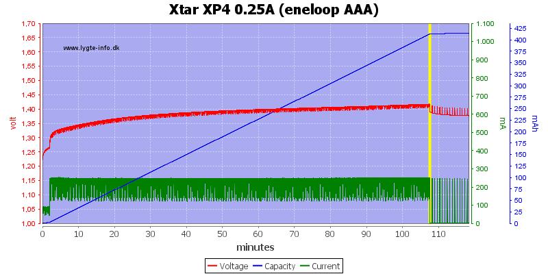 Xtar%20XP4%200.25A%20(eneloop%20AAA)
