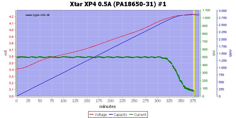 Xtar%20XP4%200.5A%20(PA18650-31)%20%231