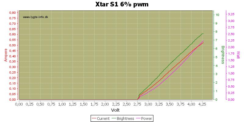 Xtar%20S1%206%25%20pwm