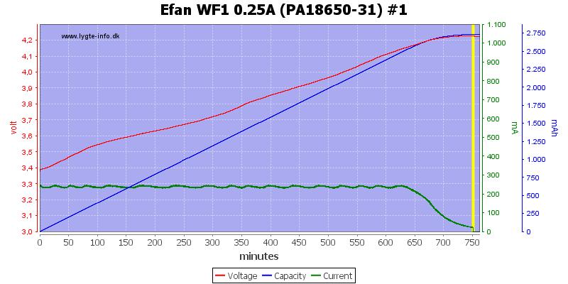 Efan%20WF1%200.25A%20(PA18650-31)%20%231