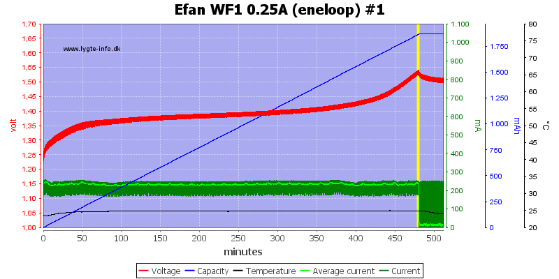 Efan%20WF1%200.25A%20(eneloop)%20%231