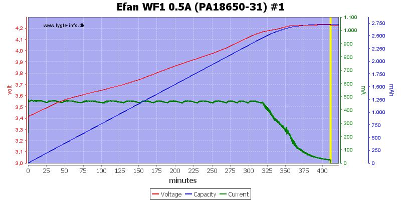 Efan%20WF1%200.5A%20(PA18650-31)%20%231