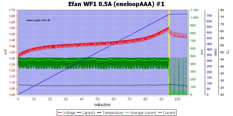 Efan%20WF1%200.5A%20(eneloopAAA)%20%231