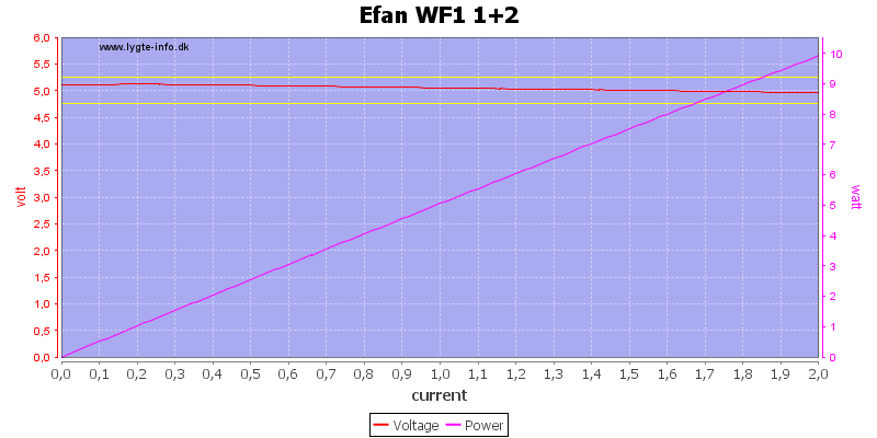 Efan%20WF1%201+2%20load%20sweep