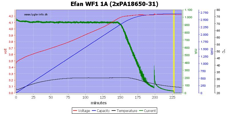 Efan%20WF1%201A%20(2xPA18650-31)