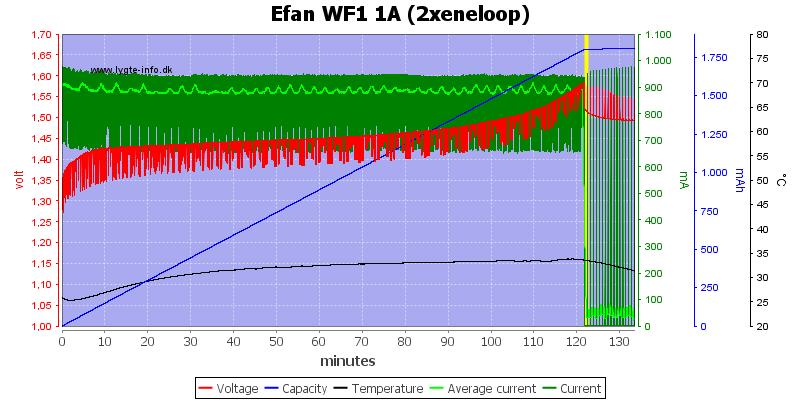 Efan%20WF1%201A%20(2xeneloop)