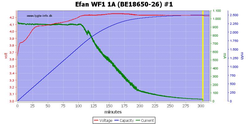 Efan%20WF1%201A%20(BE18650-26)%20%231