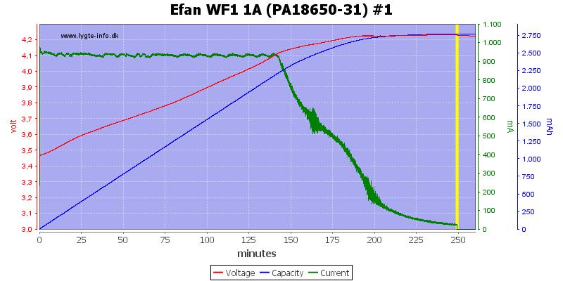 Efan%20WF1%201A%20(PA18650-31)%20%231