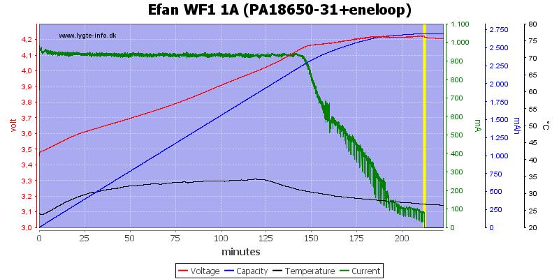 Efan%20WF1%201A%20(PA18650-31+eneloop)