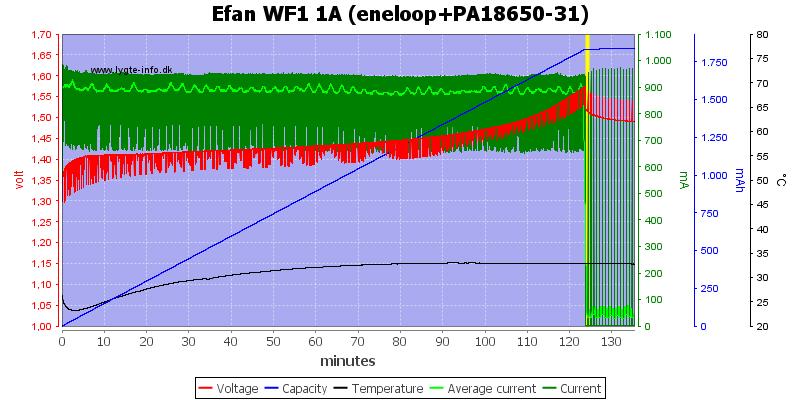 Efan%20WF1%201A%20(eneloop+PA18650-31)