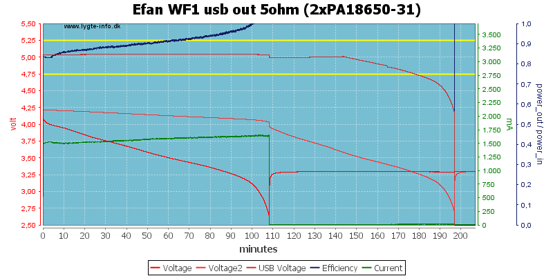 Efan%20WF1%20usb%20out%205ohm%20(2xPA18650-31)