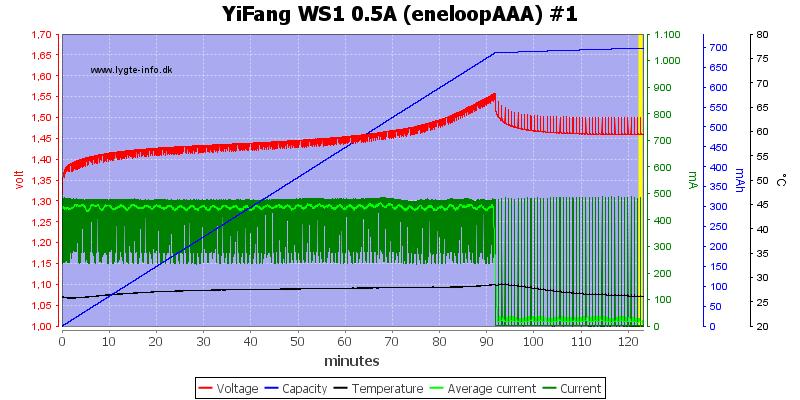 YiFang%20WS1%200.5A%20(eneloopAAA)%20%231