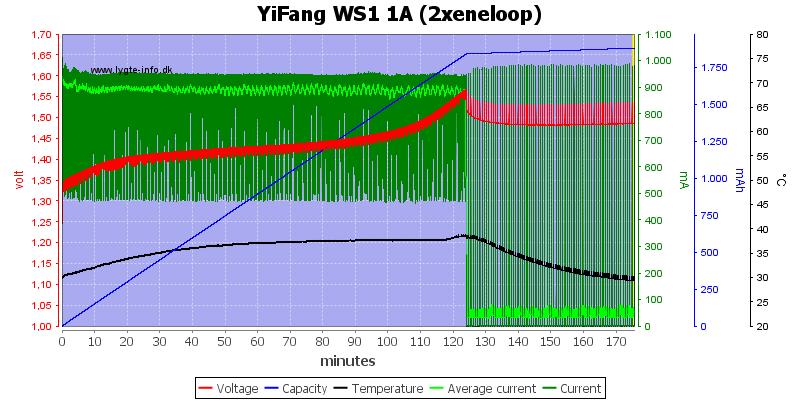 YiFang%20WS1%201A%20(2xeneloop)