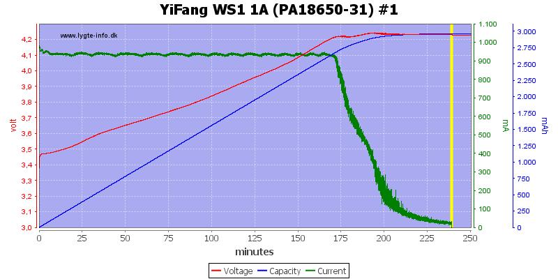 YiFang%20WS1%201A%20(PA18650-31)%20%231