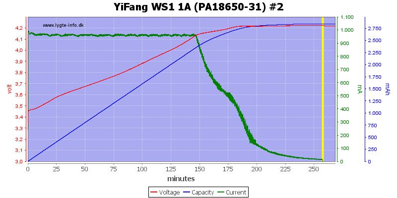 YiFang%20WS1%201A%20(PA18650-31)%20%232