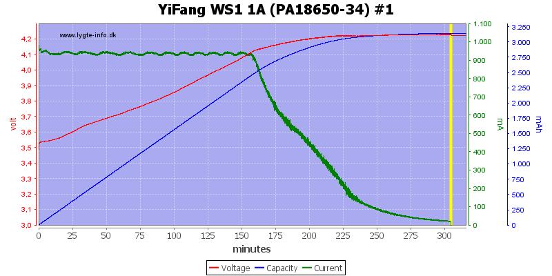 YiFang%20WS1%201A%20(PA18650-34)%20%231