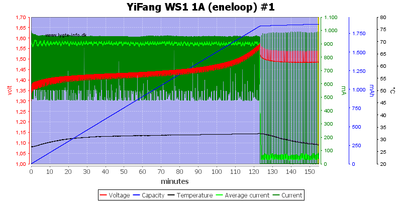 YiFang%20WS1%201A%20(eneloop)%20%231