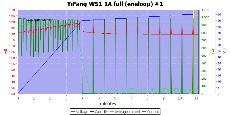 YiFang%20WS1%201A%20full%20(eneloop)%20%231
