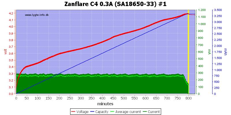 Zanflare%20C4%200.3A%20%28SA18650-33%29%20%231
