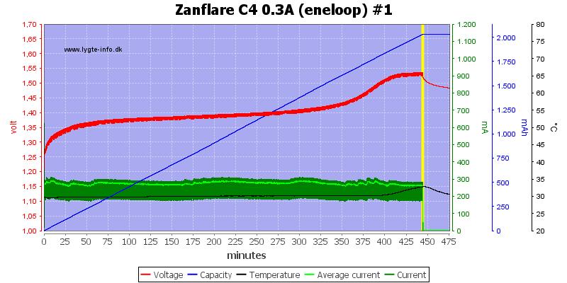Zanflare%20C4%200.3A%20%28eneloop%29%20%231