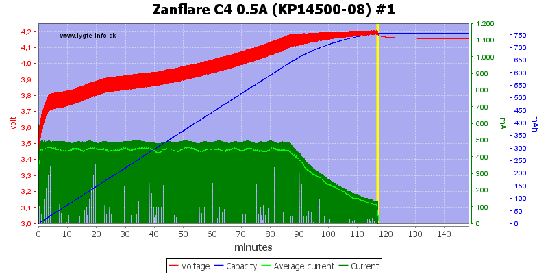 Zanflare%20C4%200.5A%20%28KP14500-08%29%20%231