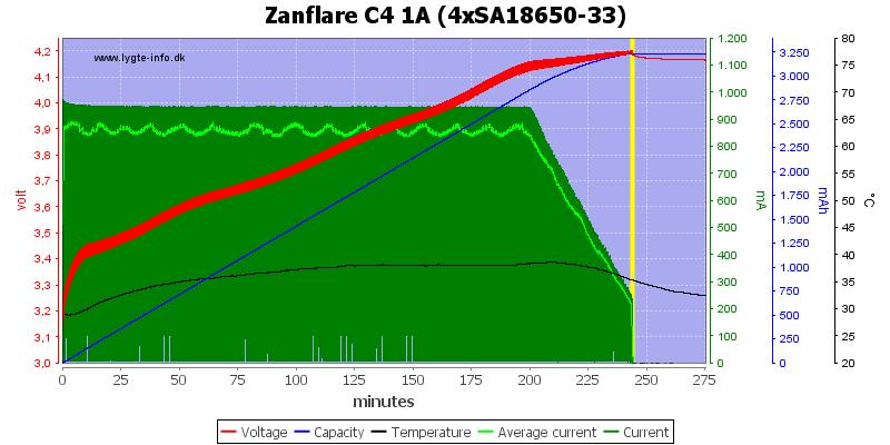 Zanflare%20C4%201A%20%284xSA18650-33%29