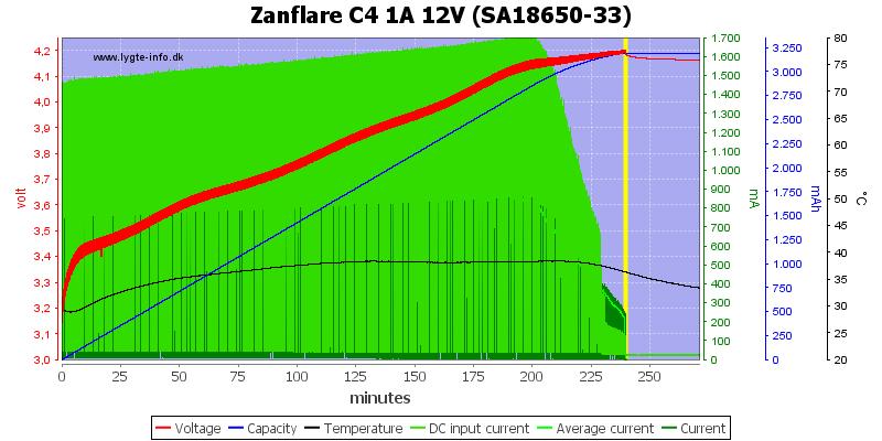 Zanflare%20C4%201A%2012V%20%28SA18650-33%29