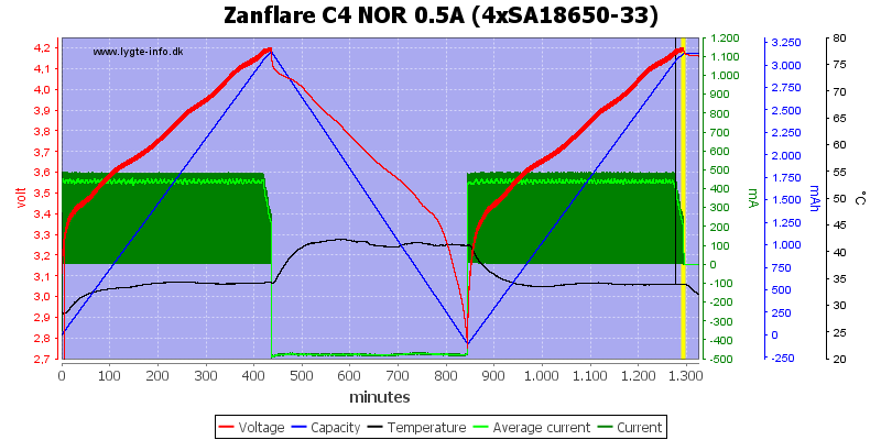 Zanflare%20C4%20NOR%200.5A%20%284xSA18650-33%29