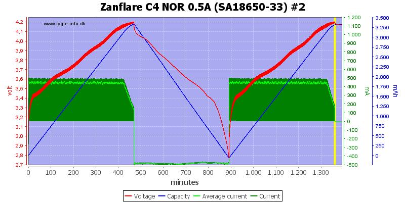 Zanflare%20C4%20NOR%200.5A%20%28SA18650-33%29%20%232