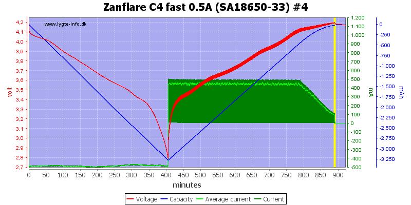 Zanflare%20C4%20fast%200.5A%20%28SA18650-33%29%20%234