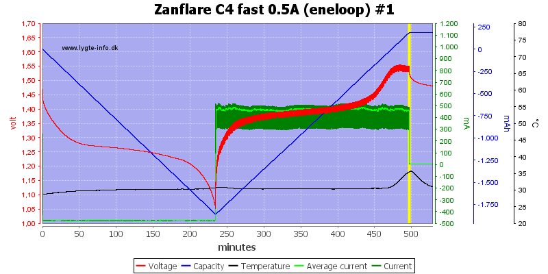 Zanflare%20C4%20fast%200.5A%20%28eneloop%29%20%231