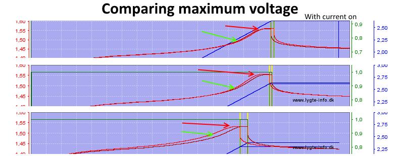 ComparingMaximumVoltage