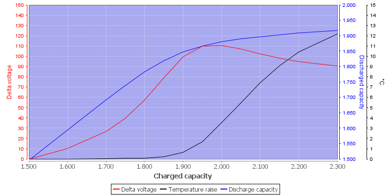 ChargeEfficiency