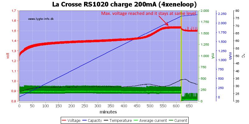 La%20Crosse%20RS1020%20charge%20200mA%20(4xeneloop)