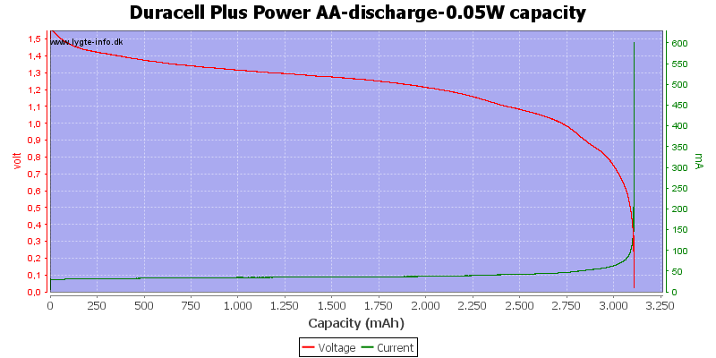 Duracell%20Plus%20Power%20AA-discharge-0.05W%20capacity