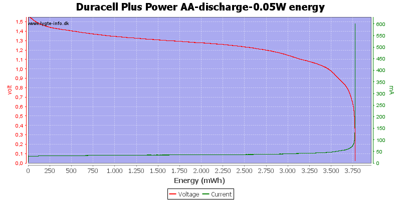 Duracell%20Plus%20Power%20AA-discharge-0.05W%20energy