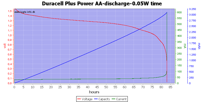 Duracell%20Plus%20Power%20AA-discharge-0.05W%20time
